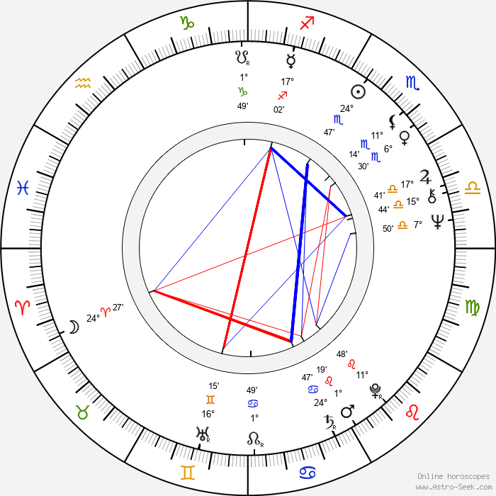 Roland Joffé - Birth horoscope chart