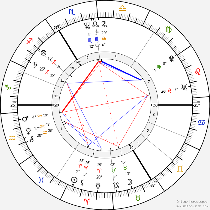 Roland Koch - Birth horoscope chart
