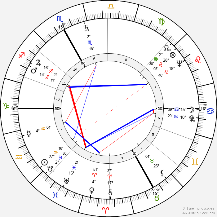 Roland Laurent - Birth horoscope chart