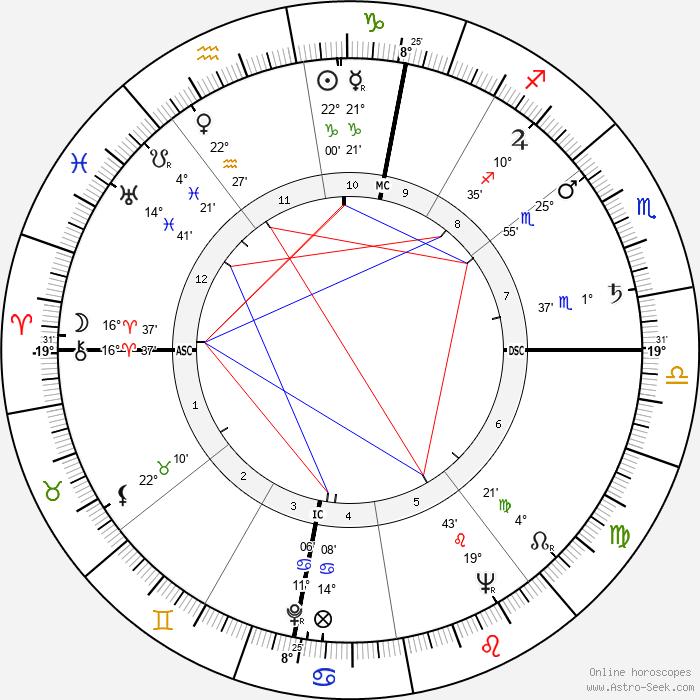 Roland Petit - Birth horoscope chart