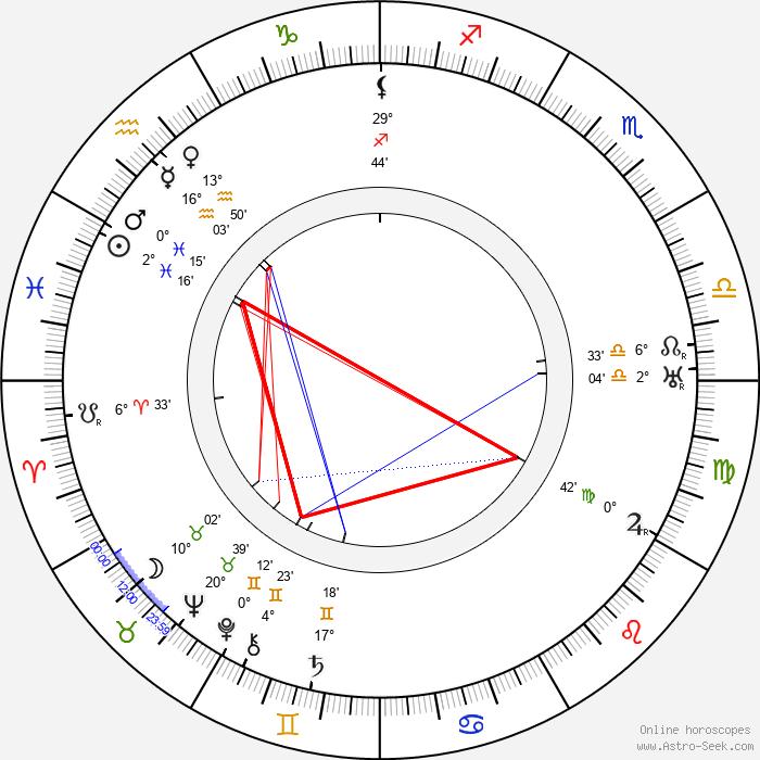 Roland West - Birth horoscope chart