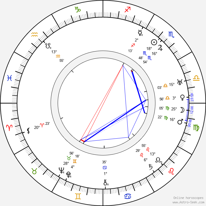 Roland Young - Birth horoscope chart