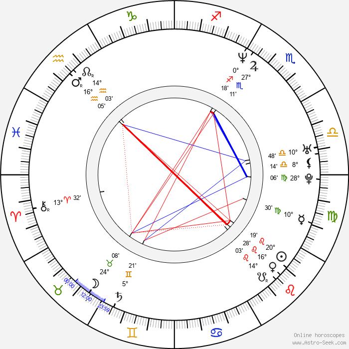 Rolando Molina - Birth horoscope chart
