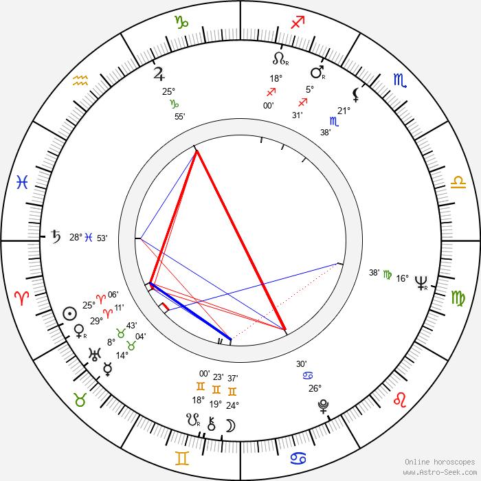 Rolf Clemens - Birth horoscope chart