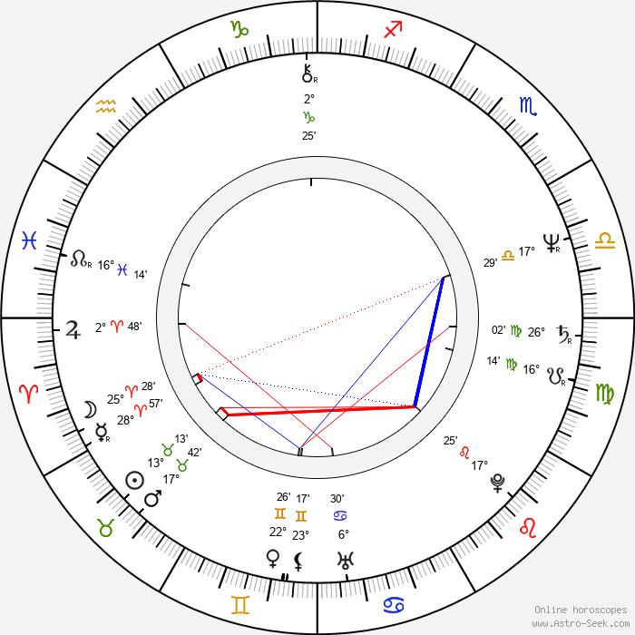 Rolf de Heer - Birth horoscope chart