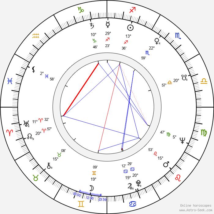 Rolf Hoppe - Birth horoscope chart
