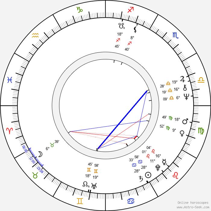 Rolf Konow - Birth horoscope chart