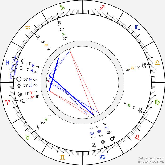 Rolf Losansky - Birth horoscope chart