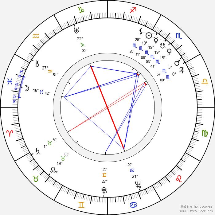 Rolf Meyer - Birth horoscope chart