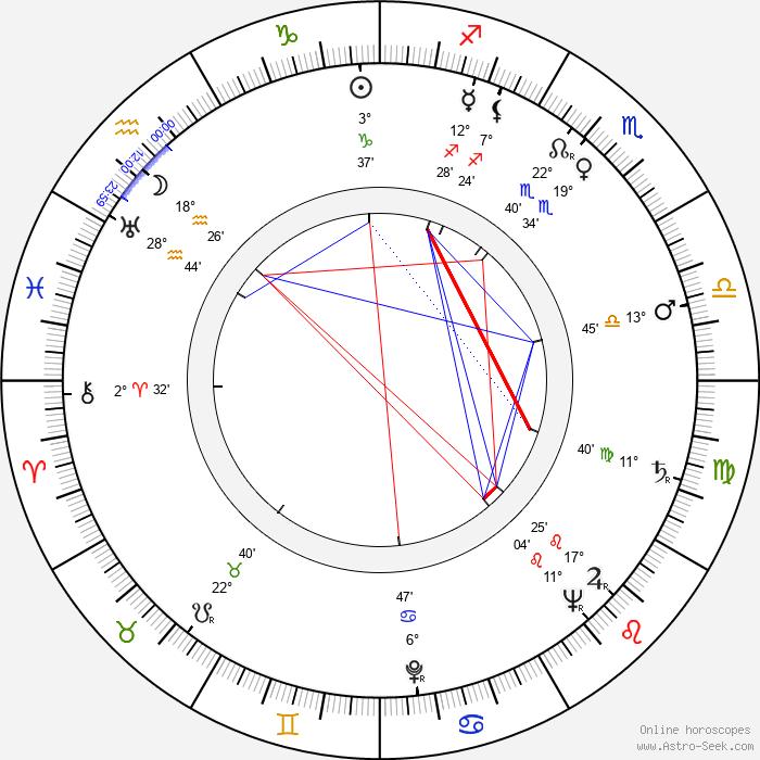 Rolf Olsen - Birth horoscope chart