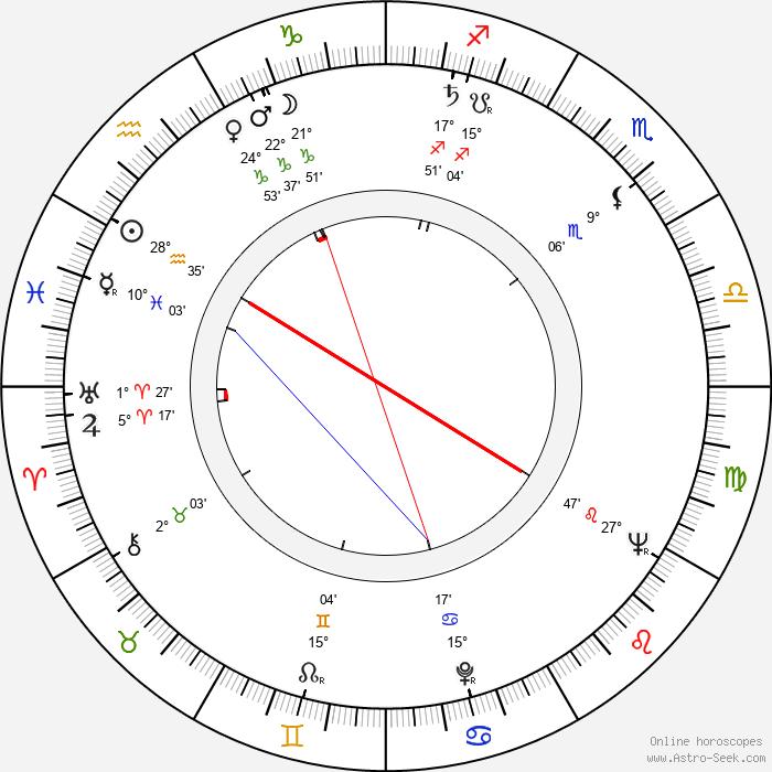 Rolf Ripperger - Birth horoscope chart