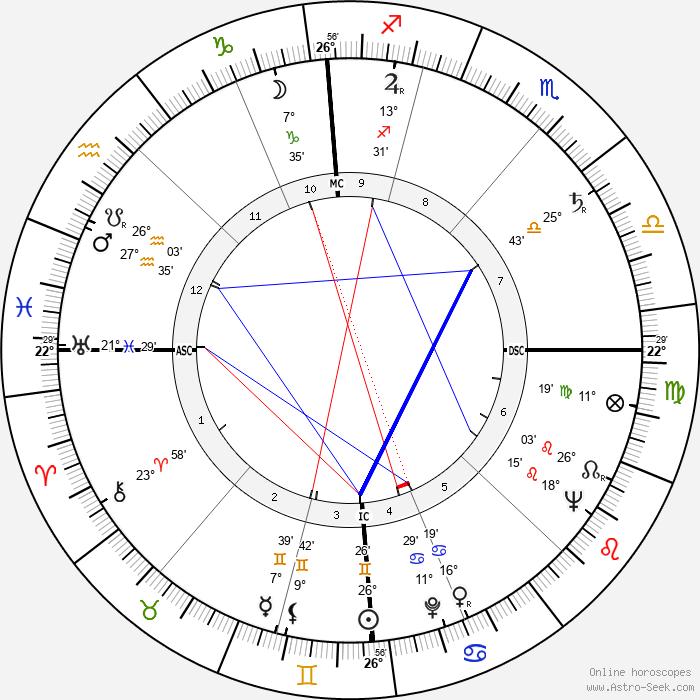 Rolf von Sydow - Birth horoscope chart
