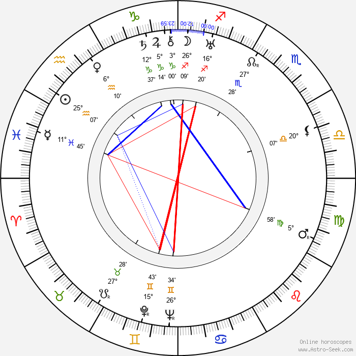 Rolf Wanka - Birth horoscope chart