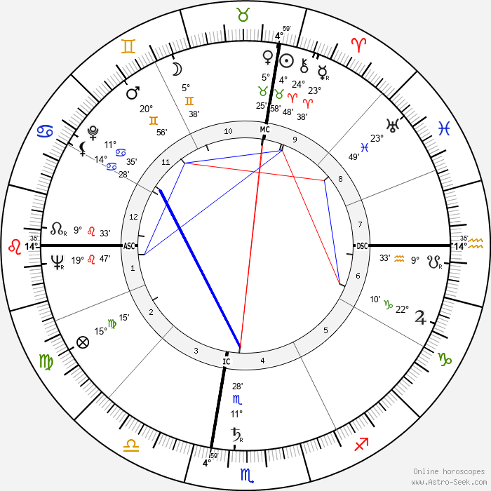 Rolland Valentine Heiser - Birth horoscope chart