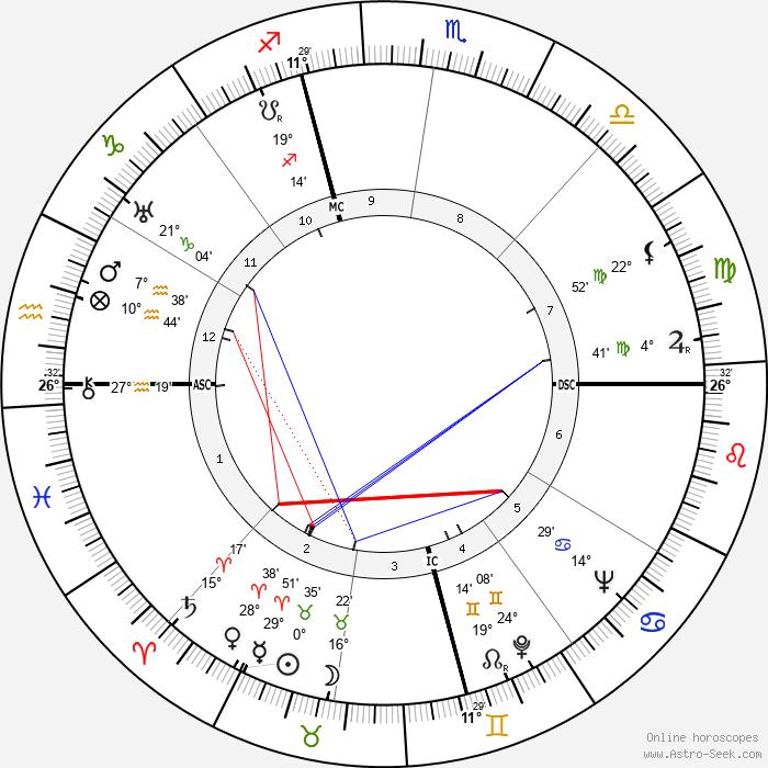Rollo May - Birth horoscope chart