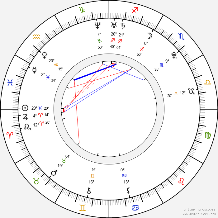 Rollo Weeks Birth Chart Horoscope, Date of Birth, Astro