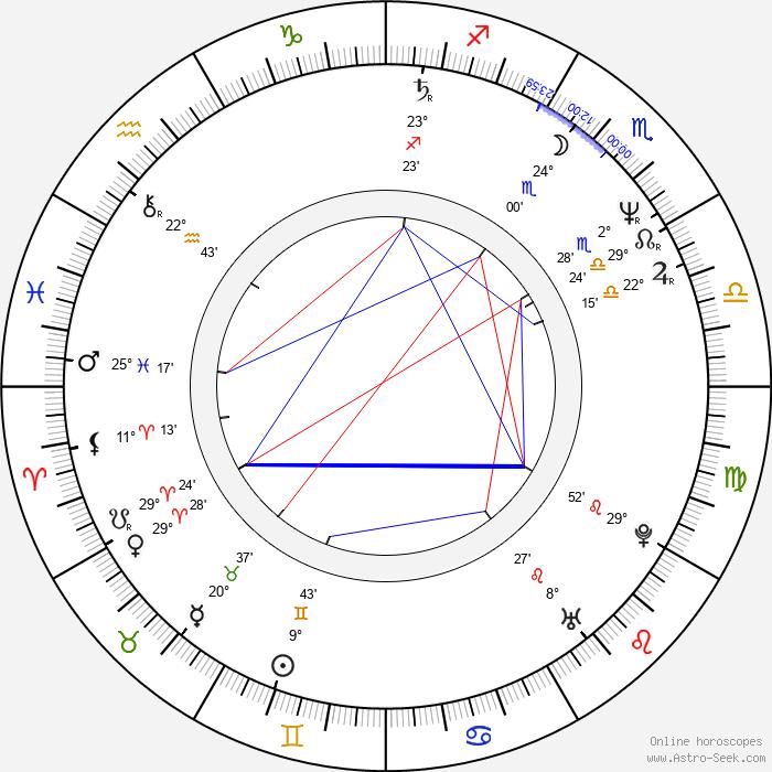 Roma Maffia - Birth horoscope chart
