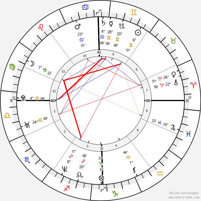 Romain Duris - Birth horoscope chart