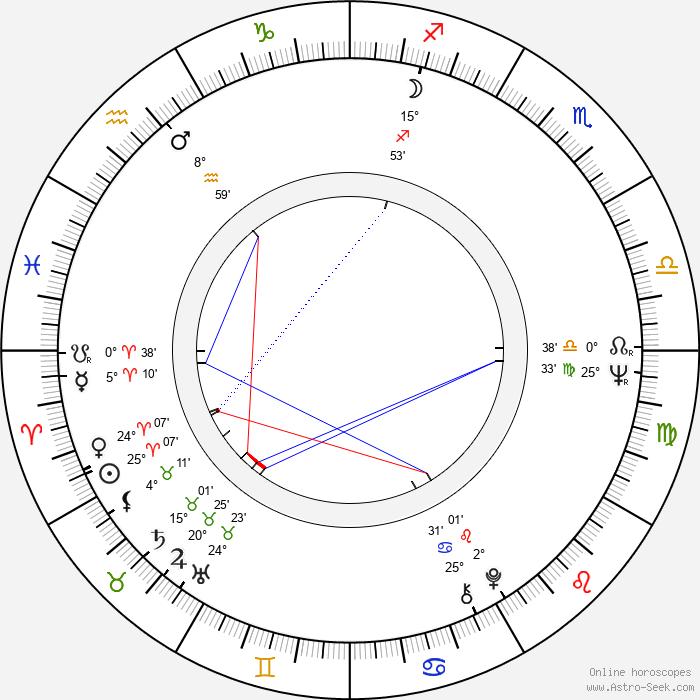 Roman Balayan - Birth horoscope chart