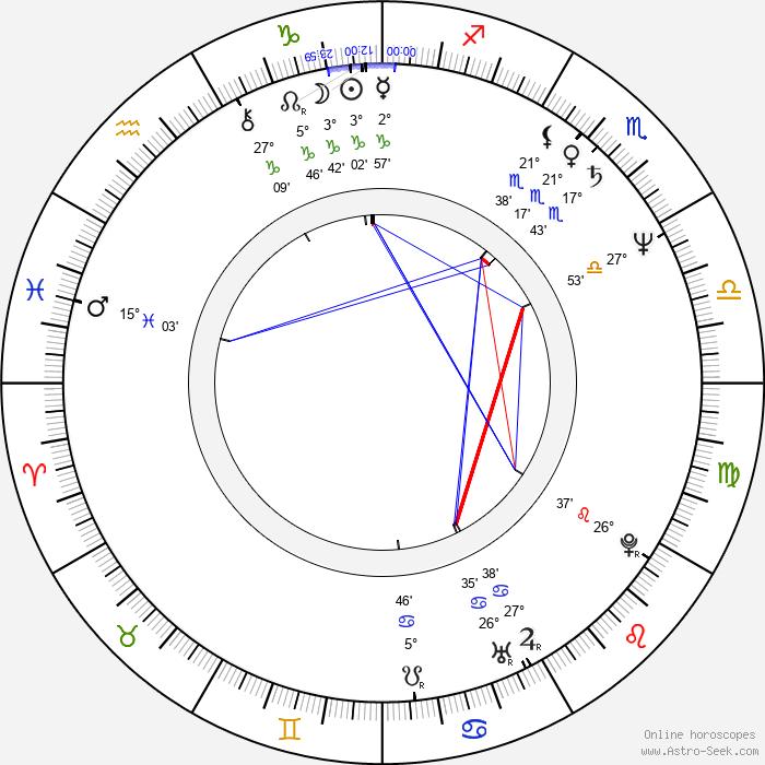 Roman Baskin - Birth horoscope chart
