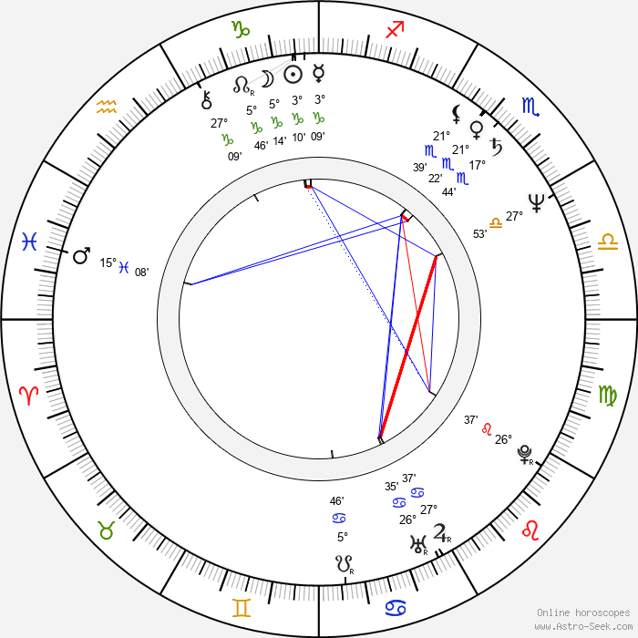 Roman Baskin Birth Chart Horoscope, Date of Birth, Astro
