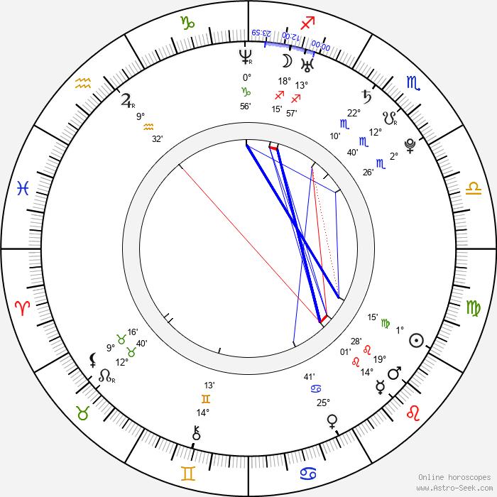 Roman Birkuš - Birth horoscope chart