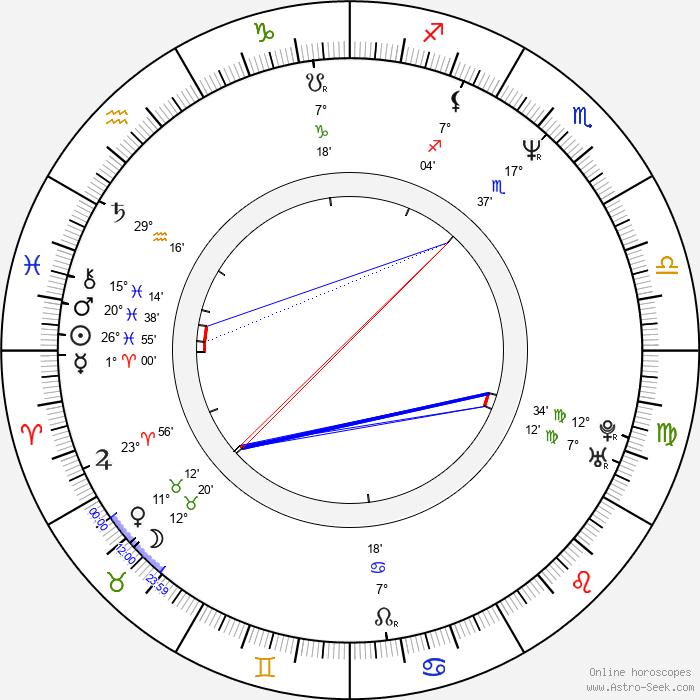 Roman Gancarczyk - Birth horoscope chart