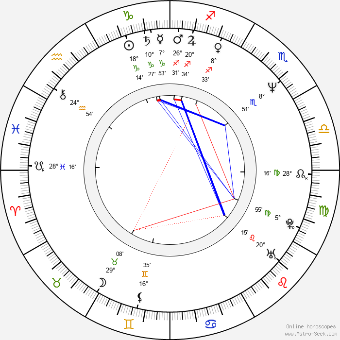Roman Hájek - Birth horoscope chart