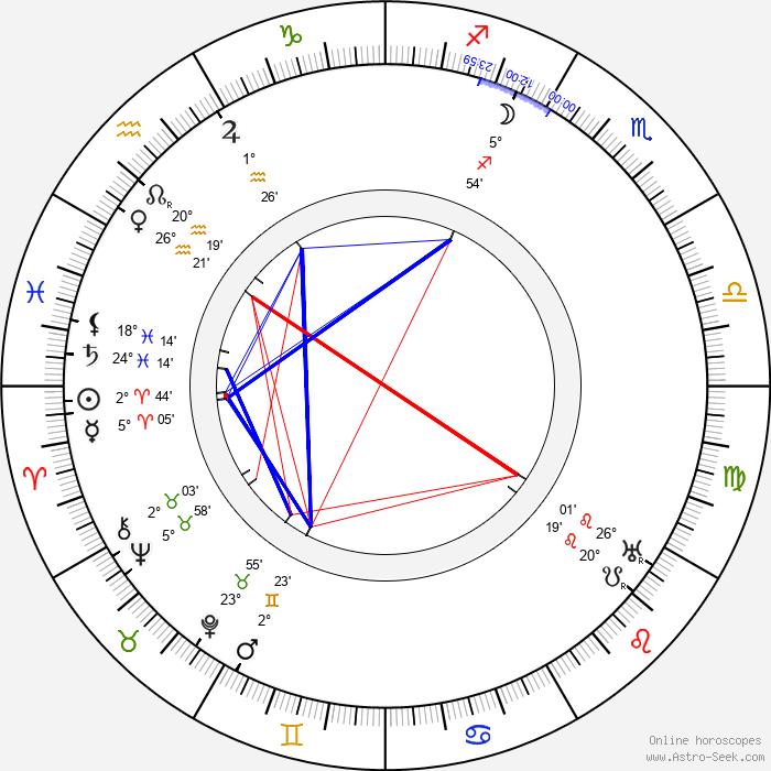 Roman Hubczenko - Birth horoscope chart