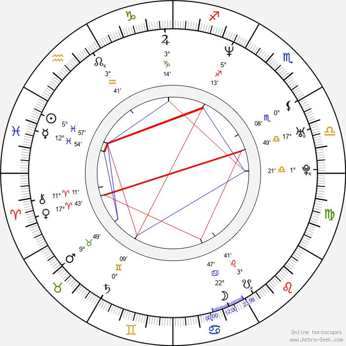Roman Janecka - Birth horoscope chart