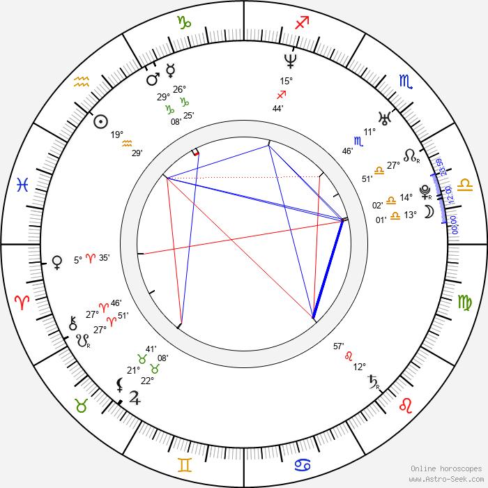 Roman Kostomarov - Birth horoscope chart