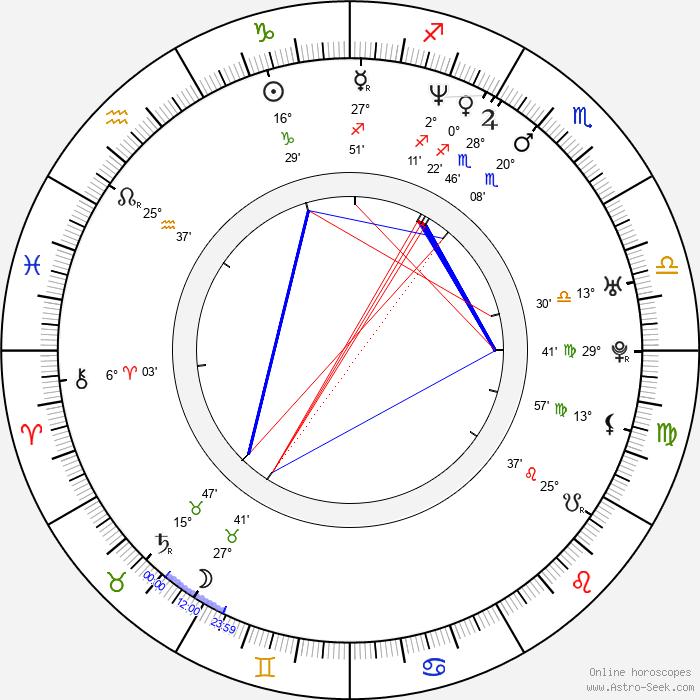 Roman Kozak - Birth horoscope chart