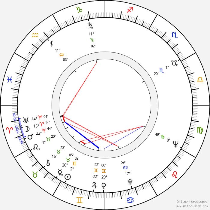 Roman Mecnarowski - Birth horoscope chart