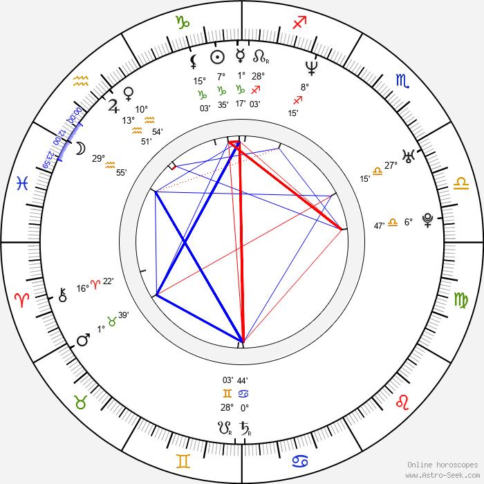 Roman Pietakiewicz - Birth horoscope chart
