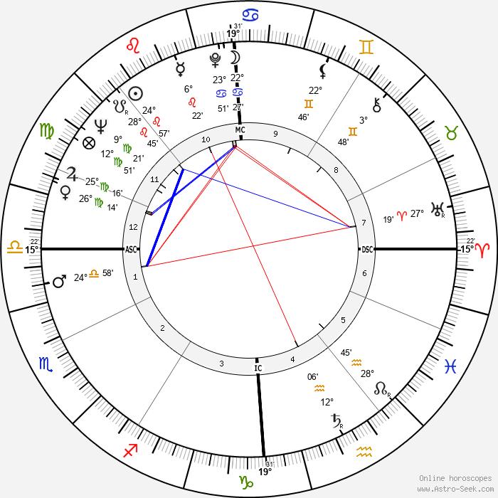 Roman Polanski - Birth horoscope chart