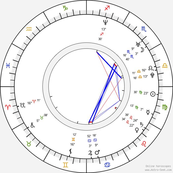 Roman Timko - Birth horoscope chart