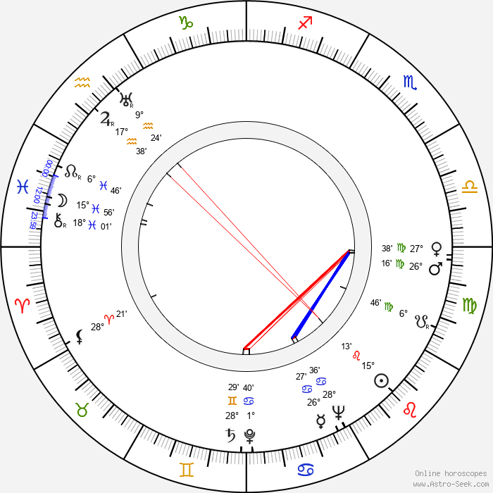 Román Viñoly Barreto - Birth horoscope chart