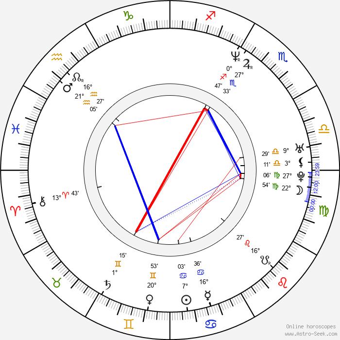Roman Vojkůvka - Birth horoscope chart