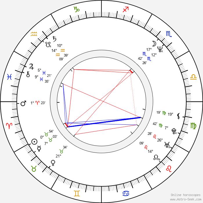 Romana Chvalová - Birth horoscope chart