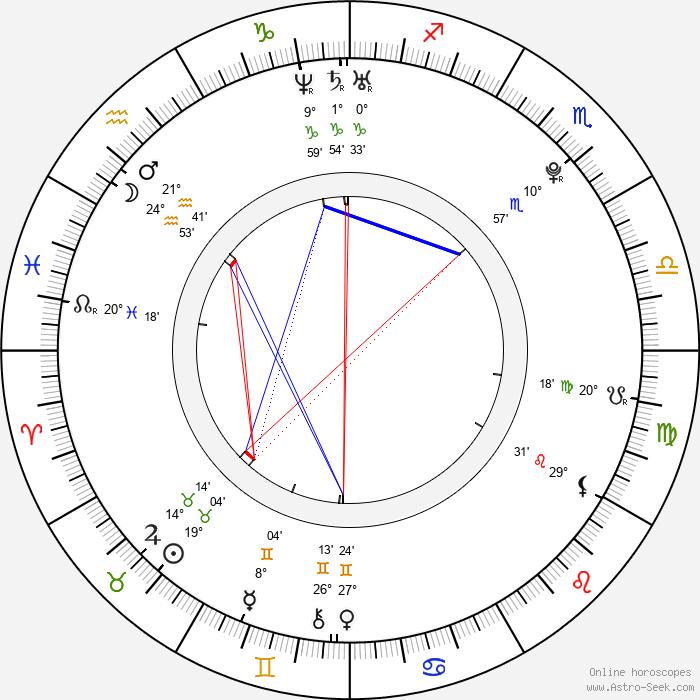 Romana Hejdová - Birth horoscope chart