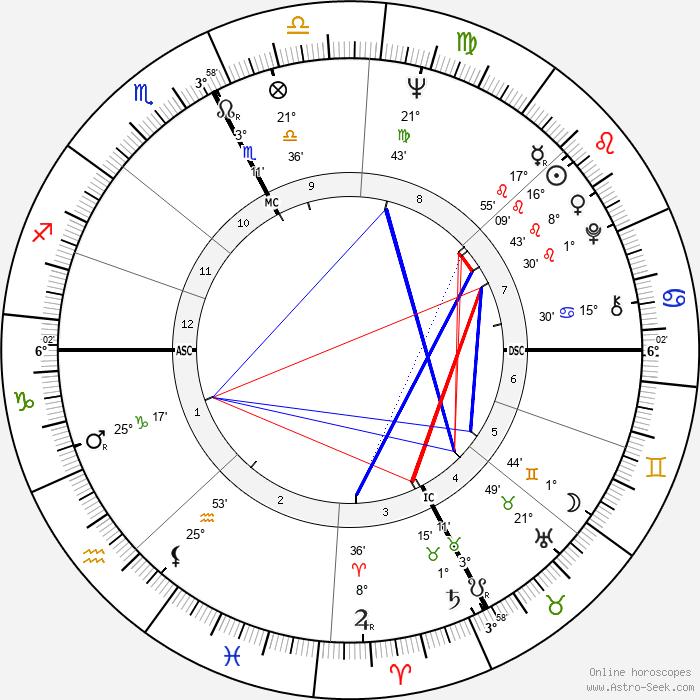 Romano Prodi - Birth horoscope chart