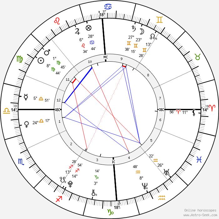 Romeo Beckham - Birth horoscope chart