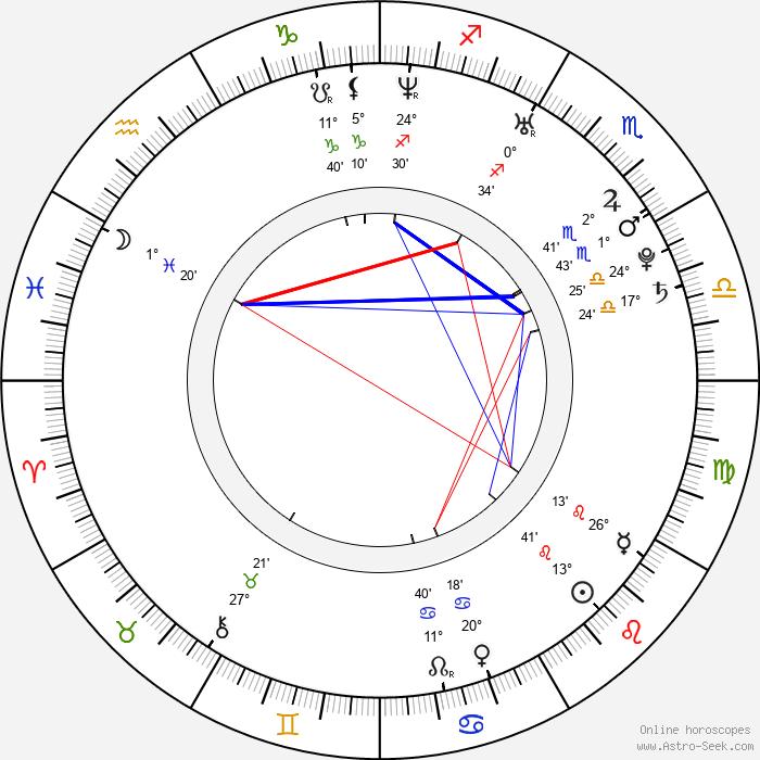 Romola Garai - Birth horoscope chart