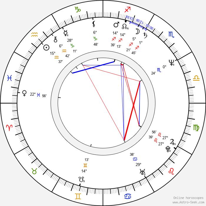 Romuald Andrzej Klos - Birth horoscope chart