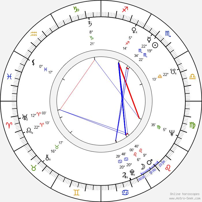Romuald Drobaczynski - Birth horoscope chart