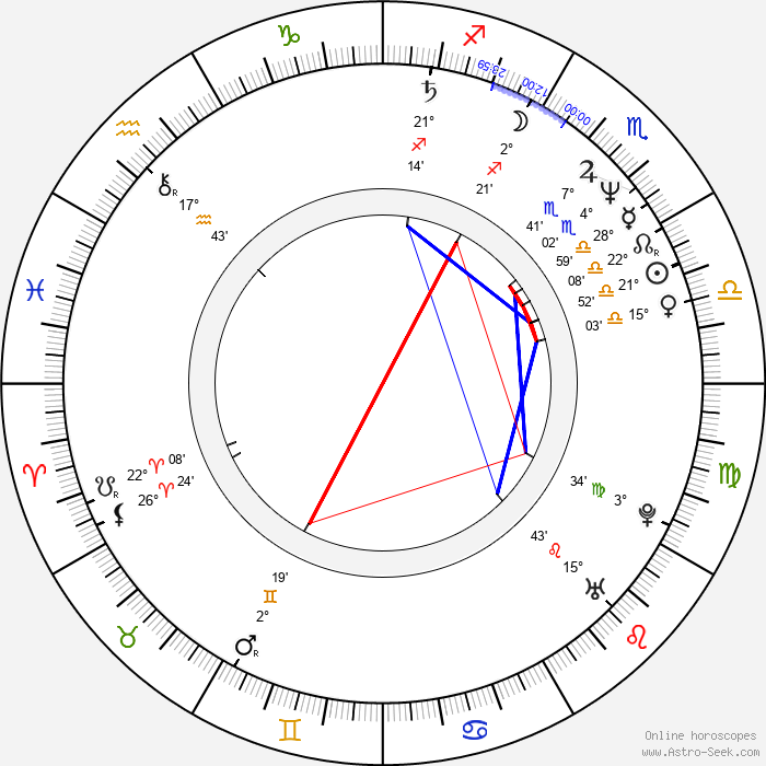 Ron Anderson - Birth horoscope chart