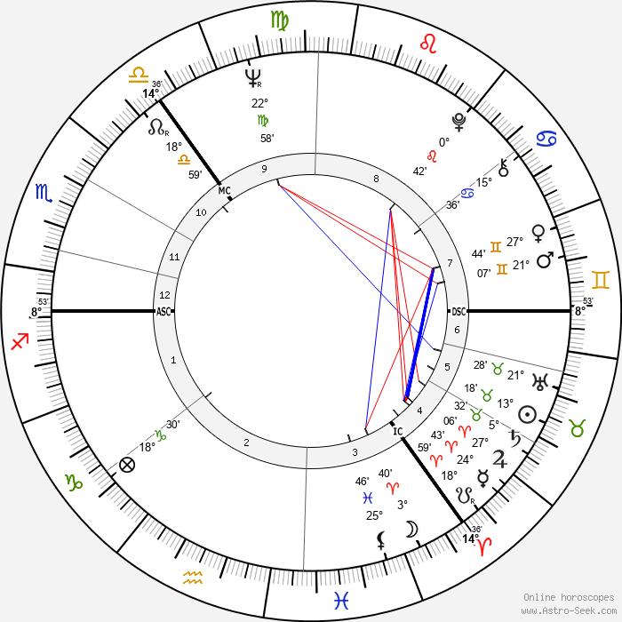 Ron Brown - Birth horoscope chart