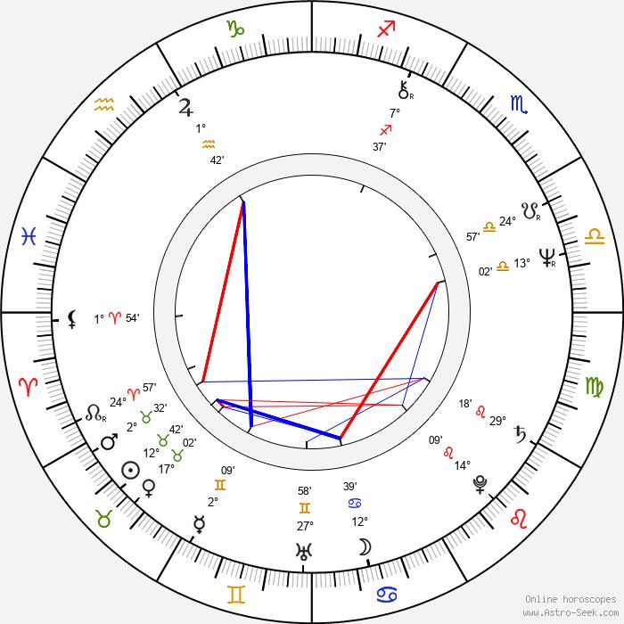 Ron Canada - Birth horoscope chart