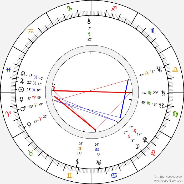 Ron Clinton Smith - Birth horoscope chart