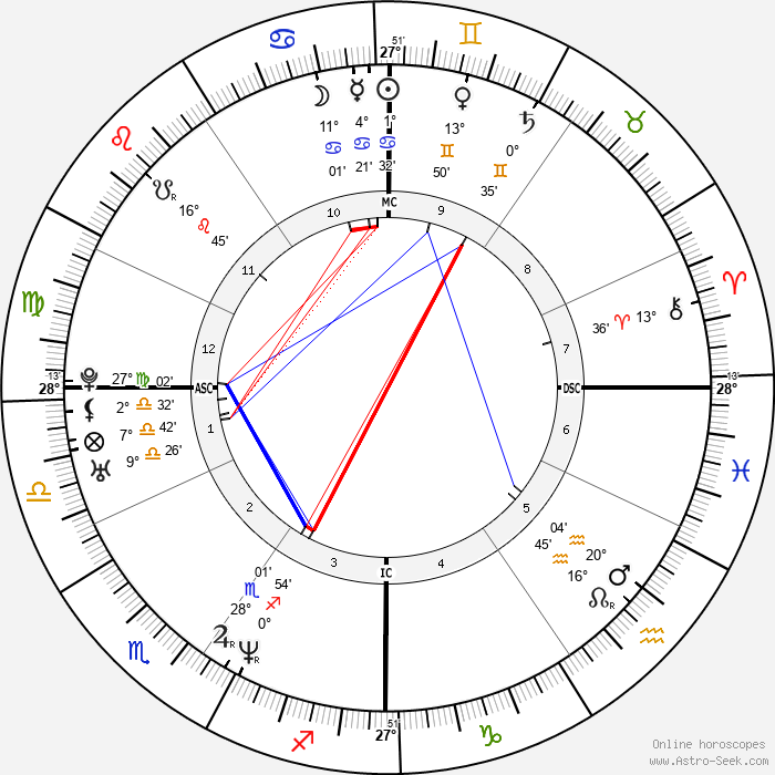 Ron Corning - Birth horoscope chart